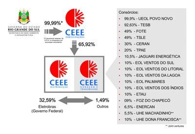 Composição acionária do Grupo CEEE