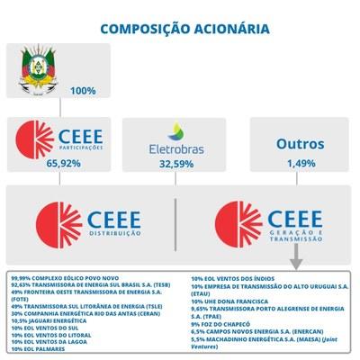 Composição acionária Grupo CEEE